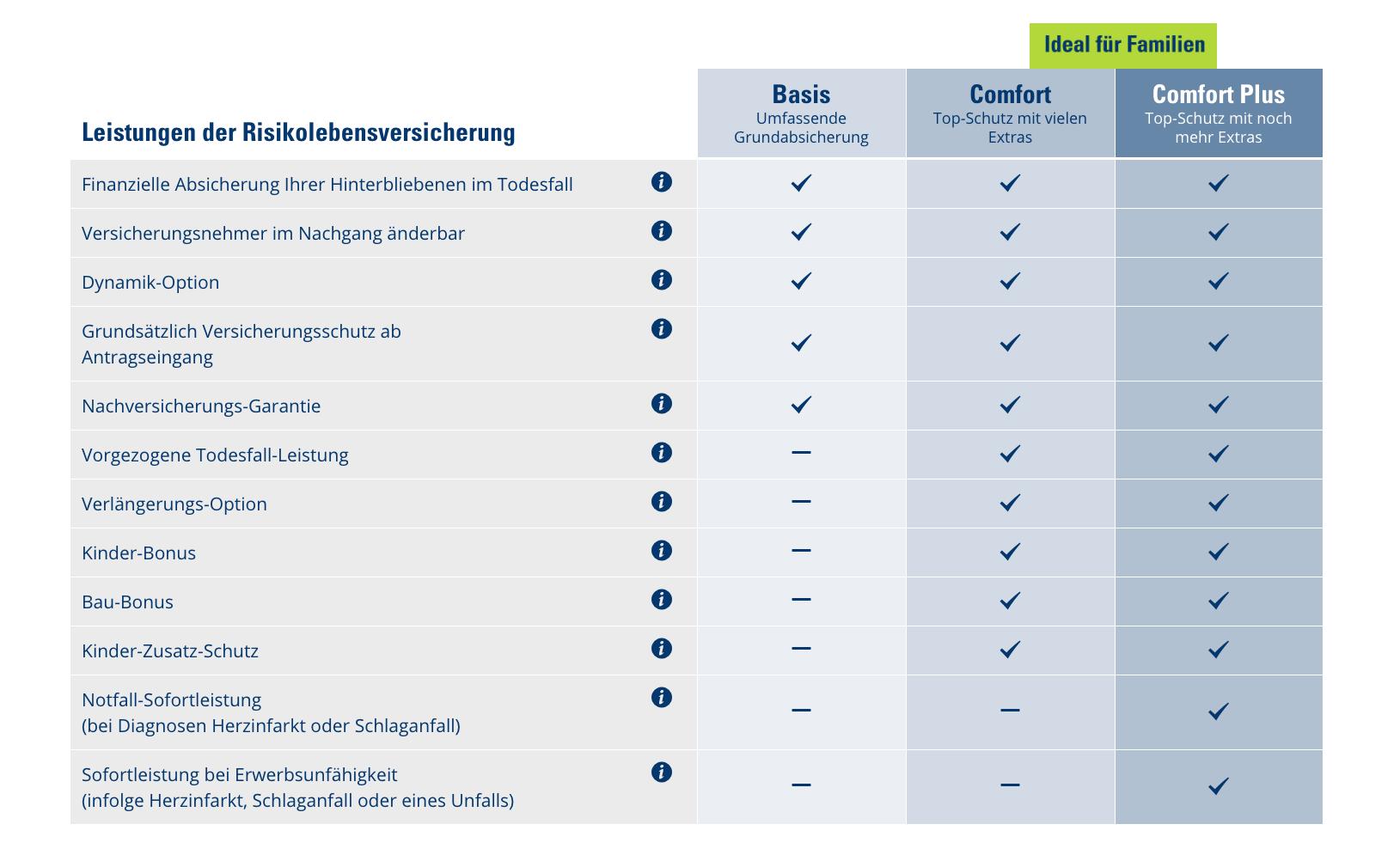 CosmosDirekt: Risikolebensversicherungen Traif-Vergleich
