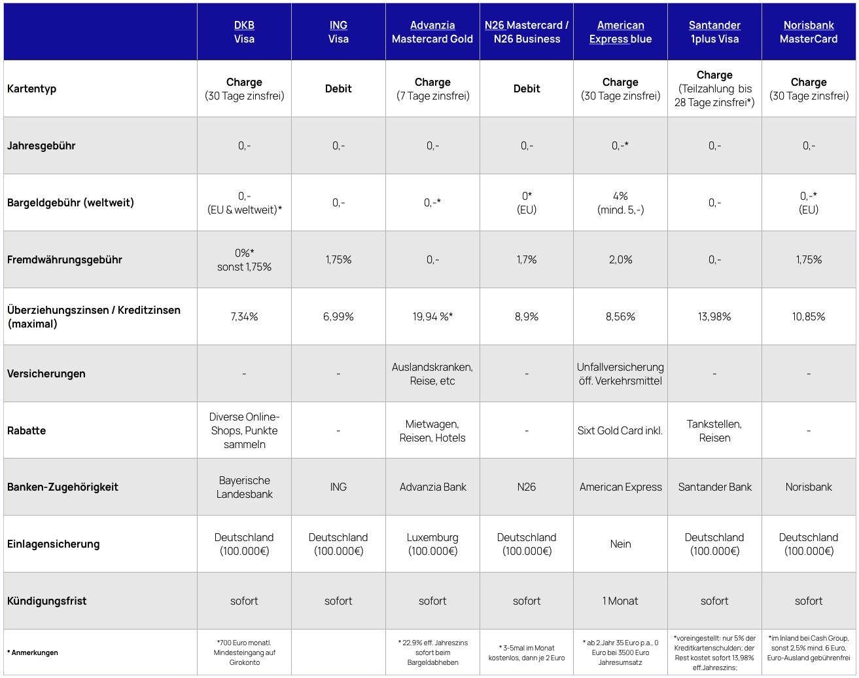 Kreditkarte Vergleich Tabelle